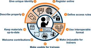 Ten easy guidelines for making training materials FAIR